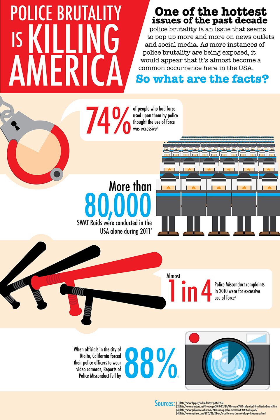 Infographic designed by student Peter Frasco